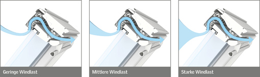 Verteilung der Windlasten