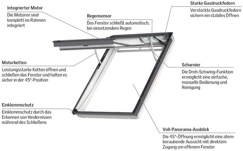 Das weltweit erste elektrische Klapp-Schwing Fenster