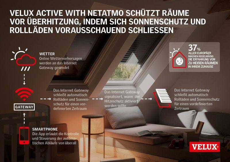 Velux Active schützt Räume vor Überhitzung