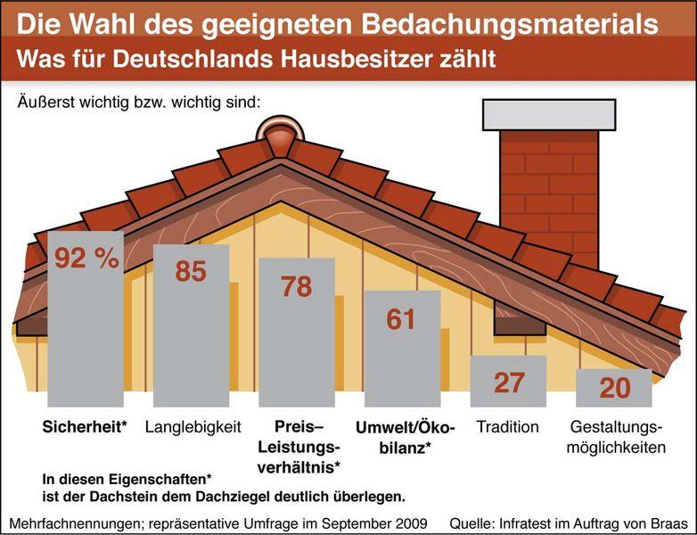 braas studie belegt wer bescheid wei greift zum dach stein dachsteine eindeckung. Black Bedroom Furniture Sets. Home Design Ideas
