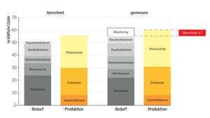 Infografik Energiebilanz