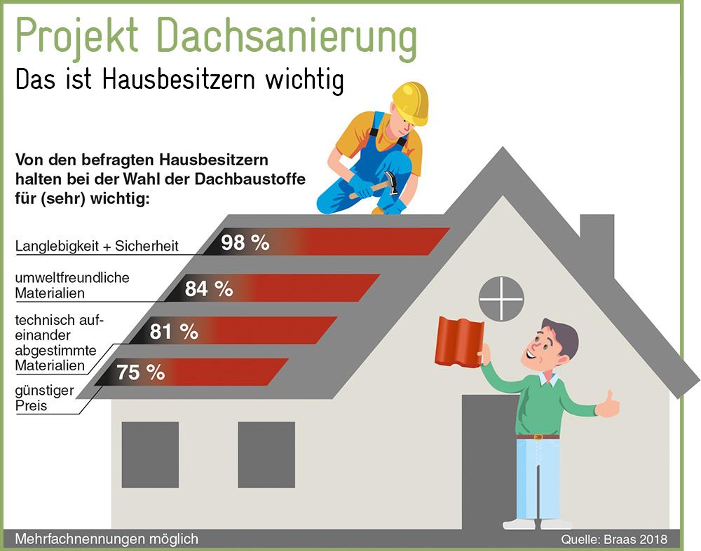 Umfrage Dachsanierung: Nur jeder 5. will es billig