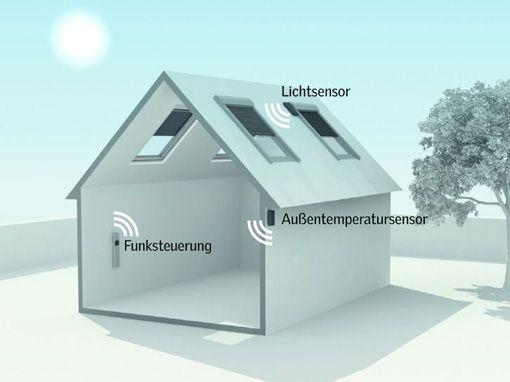 Ganzjährig intelligente Wohnraum-Klimatisierung unter dem Dach