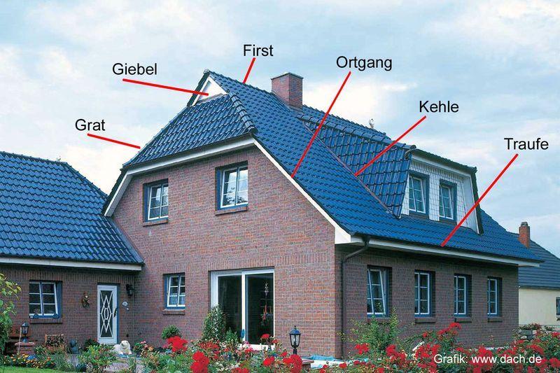 Wichtige Dachbegriffe einfach erklärt: Dachlexikon