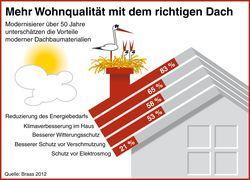 Mehr Wohnqualität mit dem richtigen Dach